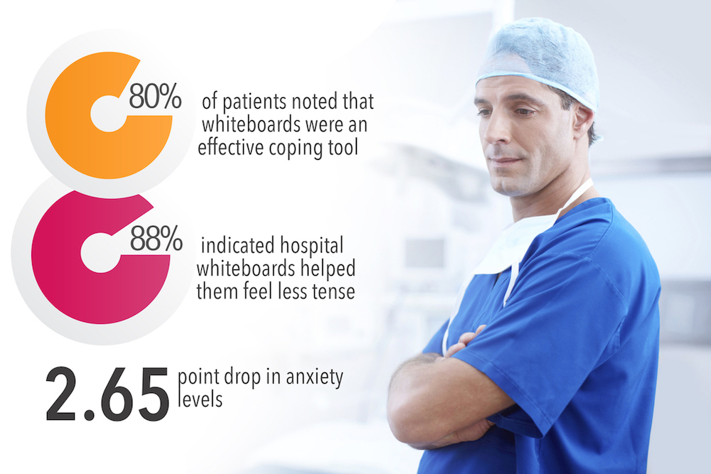 80% of patients noted that whiteboards were an effective coping tool